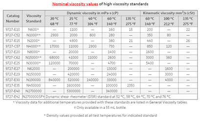 VISCOSITY STANDARD, 25 & 60 deg C, 500 ml