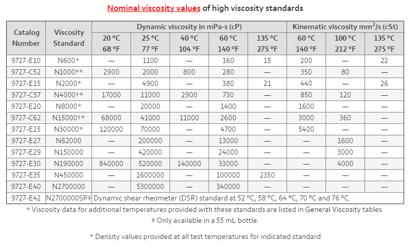 N600 Viscosity Standard 0.12 L