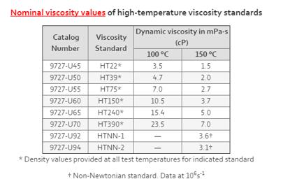 HT150 Viscosity Standard 1 L