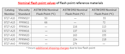 FLASH POINT REFERENCE MATERIALS, 200 ml